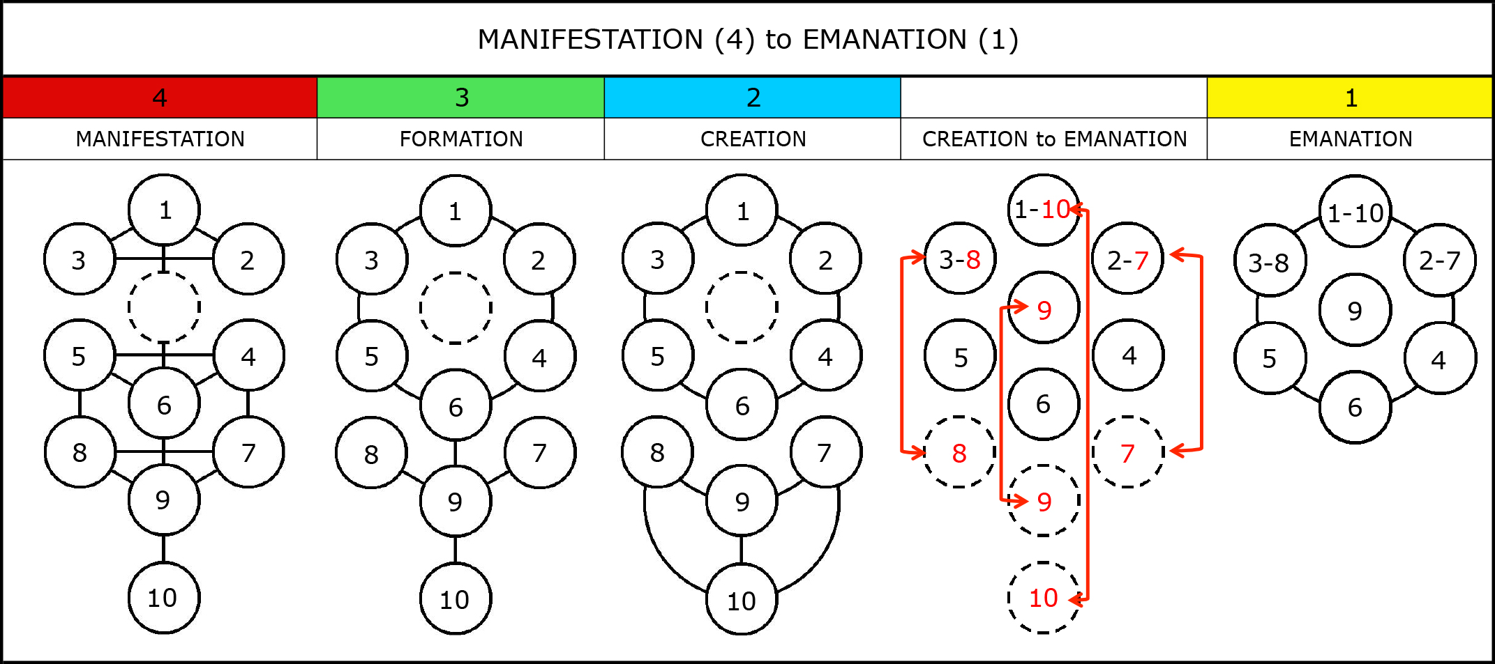 Who are the four symbols the four symbols note evolutionary development of the four symbols from manifestation to emanation buycottarizona