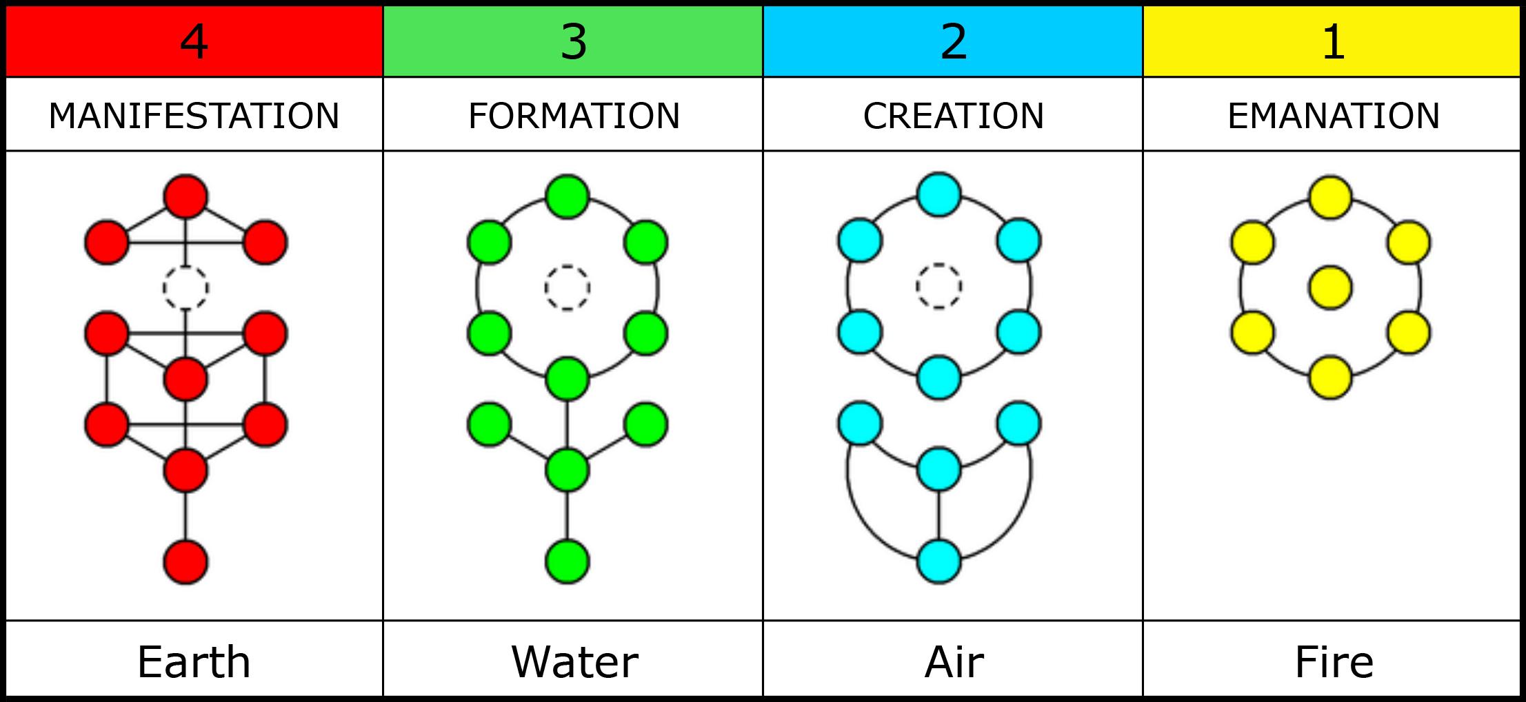 Manual Of The Four Symbols The Four Symbols